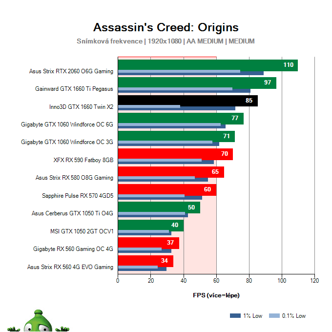 Inno3D GTX 1660 TWIN X2; Assassin's Creed: Origins; test