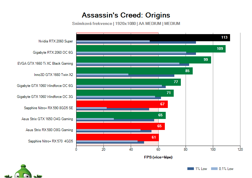 NVIDIA RTX 2060 SUPER Founders Edition; Assassin's Creed: Origins; test