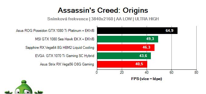 Asus ROG Poseidon GTX 1080 Ti Platinum; Assassin's Creed: Origins; test