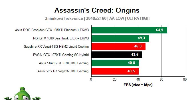 EVGA GTX 1070 Ti Gaming SC HYBRID; Assassin's Creed: Origins; test