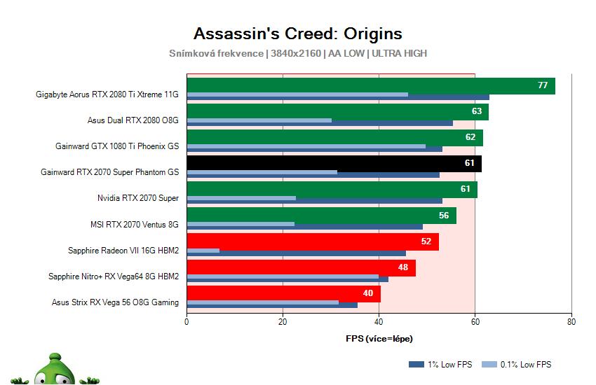 Gainward RTX 2070 SUPER Phantom GS; Assassin's Creed: Origins; test
