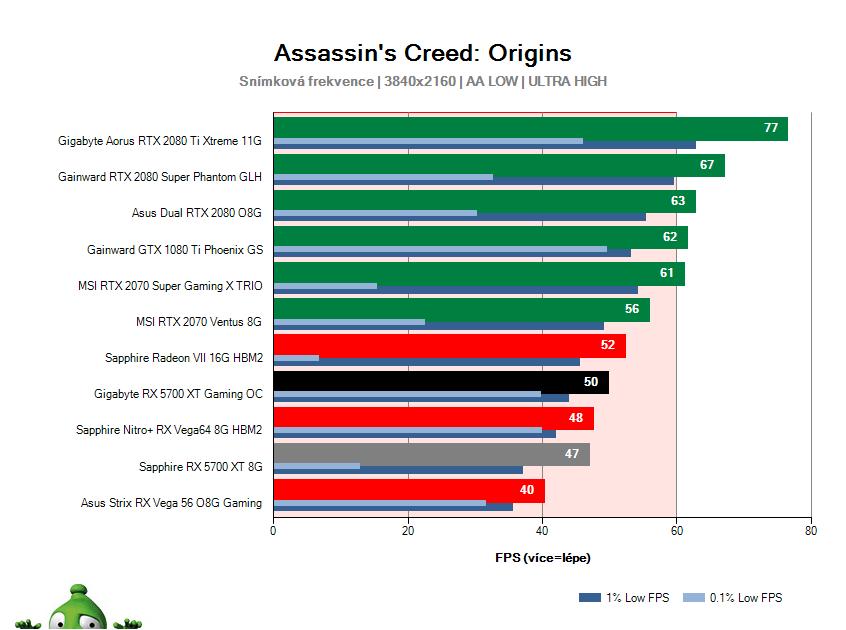 Gigabyte RX 5700 XT Gaming OC; Assassin's Creed: Origins; test