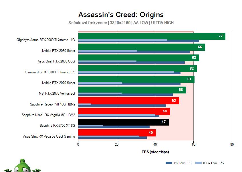 Sapphire RX 5700 XT 8G; Assassin's Creed: Origins; test