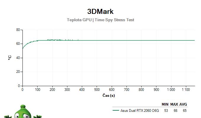 Asus Dual RTX 2060 O6G; 3DMark Stress Test