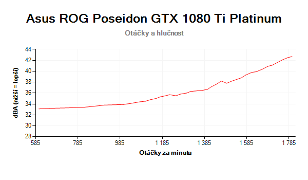 Asus ROG Poseidon GTX 1080 Ti Platinum; otáčky a hlučnost chladiče