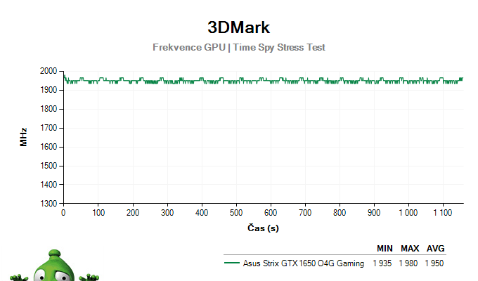 Asus Strix GTX 1650 O4G Gaming; 3DMark Stress Test