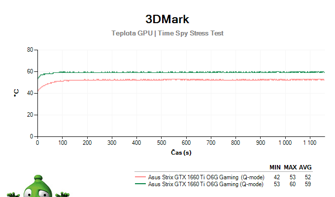 Asus Strix GTX 1660 Ti O6G Gaming; 3DMark Stress Test