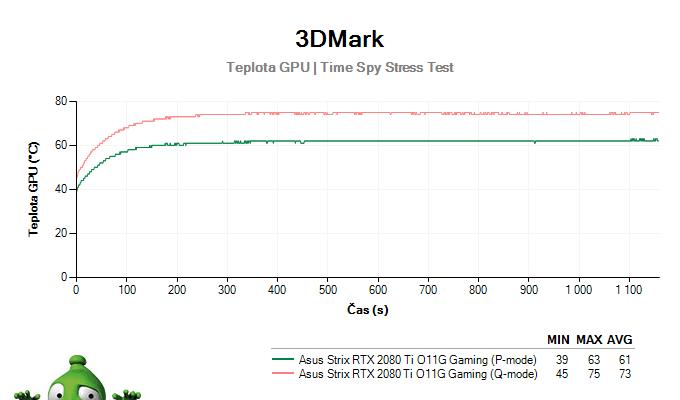 Asus Strix GeForce RTX 2080 Ti O11G Gaming (RECENZE A TESTY)   Alza cz