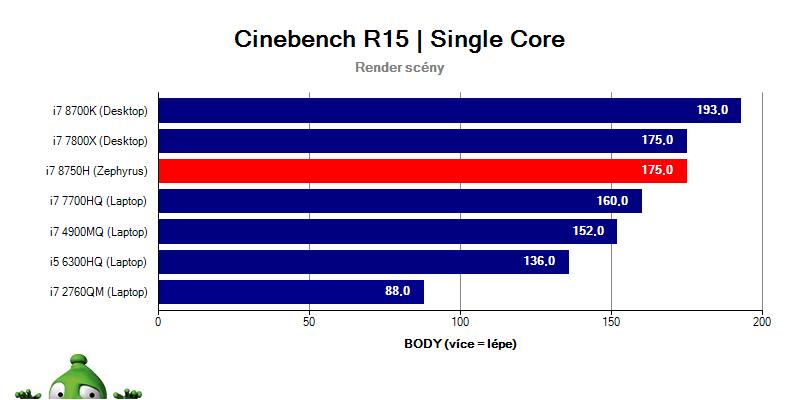 Asus Zephyrus GX501GI – Cinebench R15 singlethread