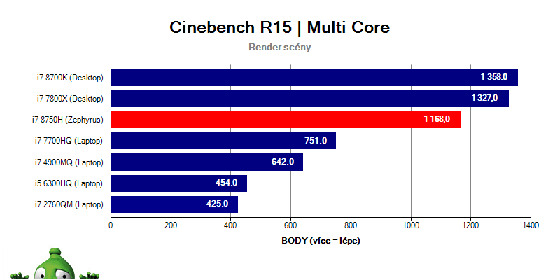 Asus Zephyrus GX501GI – Cinebench R15 multithread