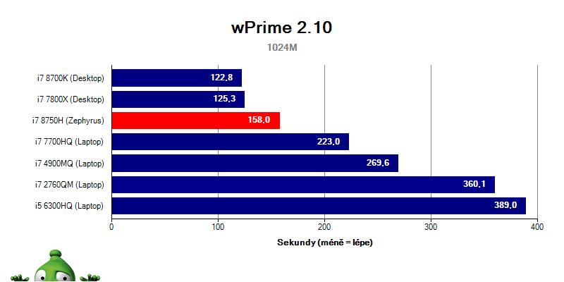 Asus Zephyrus GX501GI – wPrime 2.10 1024M