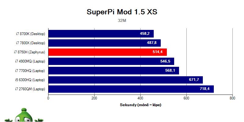Asus Zephyrus GX501GI – SuperPi Mod 1.5 XS 32M