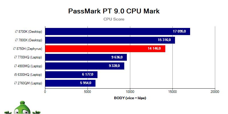Asus Zephyrus GX501GI – PassMark PT 9.0