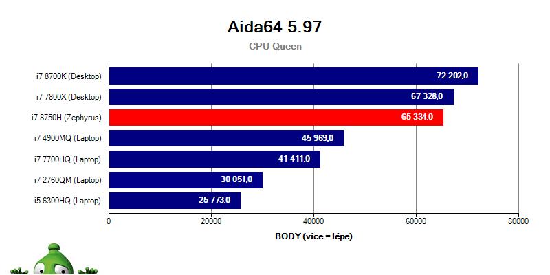 Asus Zephyrus GX501GI – Aida64 5.97
