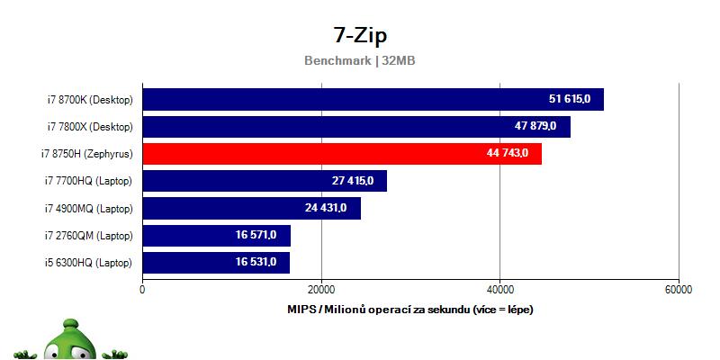 Asus Zephyrus GX501GI – 7-Zip