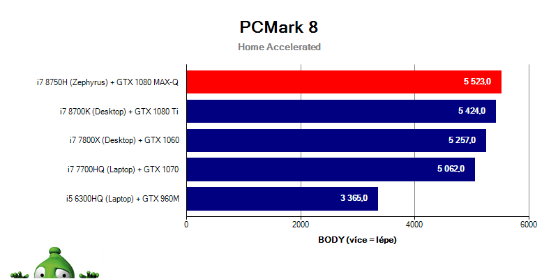 Asus Zephyrus GX501GI – PCMark 8