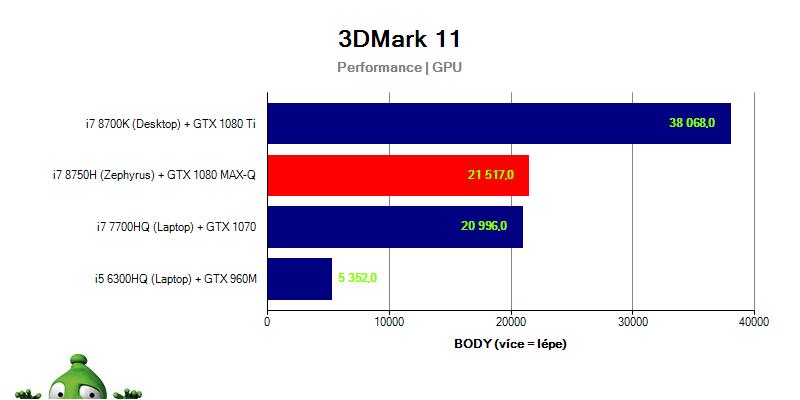 Asus Zephyrus GX501GI – 3DMark 11