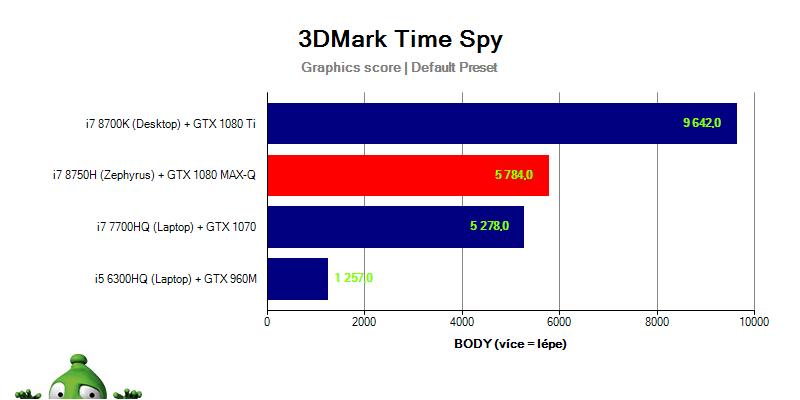 Asus Zephyrus GX501GI – 3DMark Time Spy