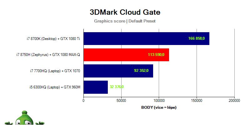Asus Zephyrus GX501GI – 3DMark Cloud Gate