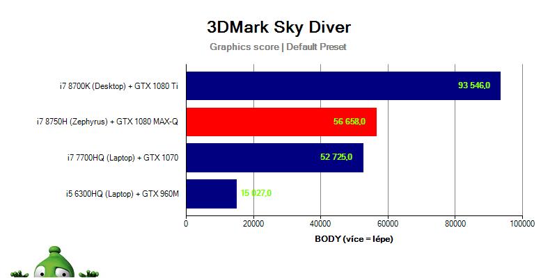 Asus Zephyrus GX501GI – 3DMark Sky Diver