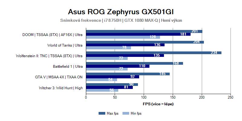 Asus Zephyrus GX501GI – herní výkon