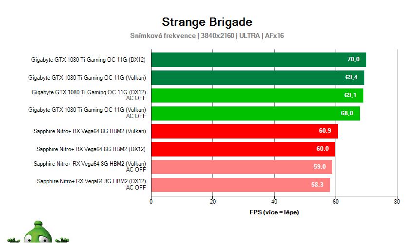 Strange Brigade; Async Compute