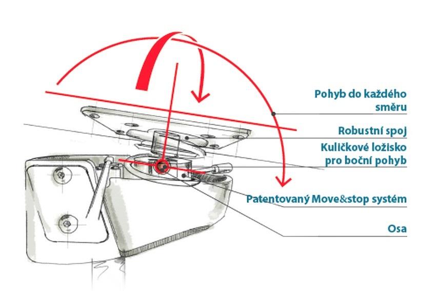 Patentovaný Move&Stop systém