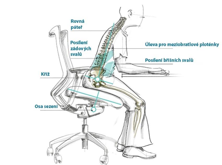 Sezení na židli s balančním systémem