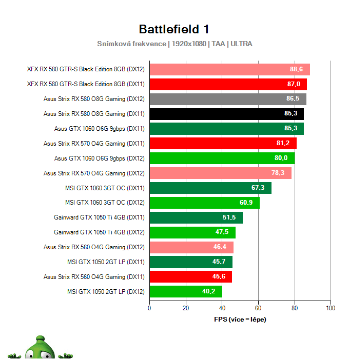 Asus Strix RX 580 O8G Gaming; Battlefield 1; test