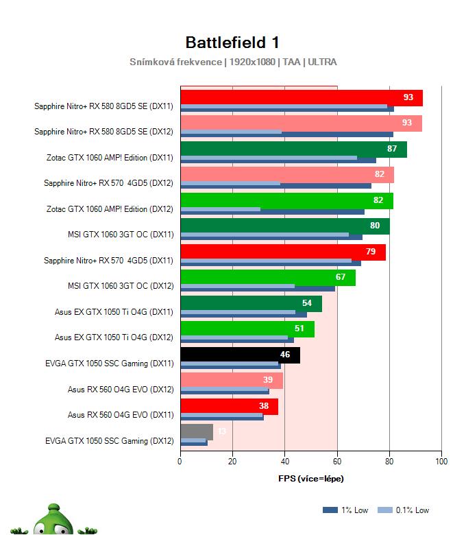 EVGA GTX 1050 SSC Gaming; Battlefield 1; test