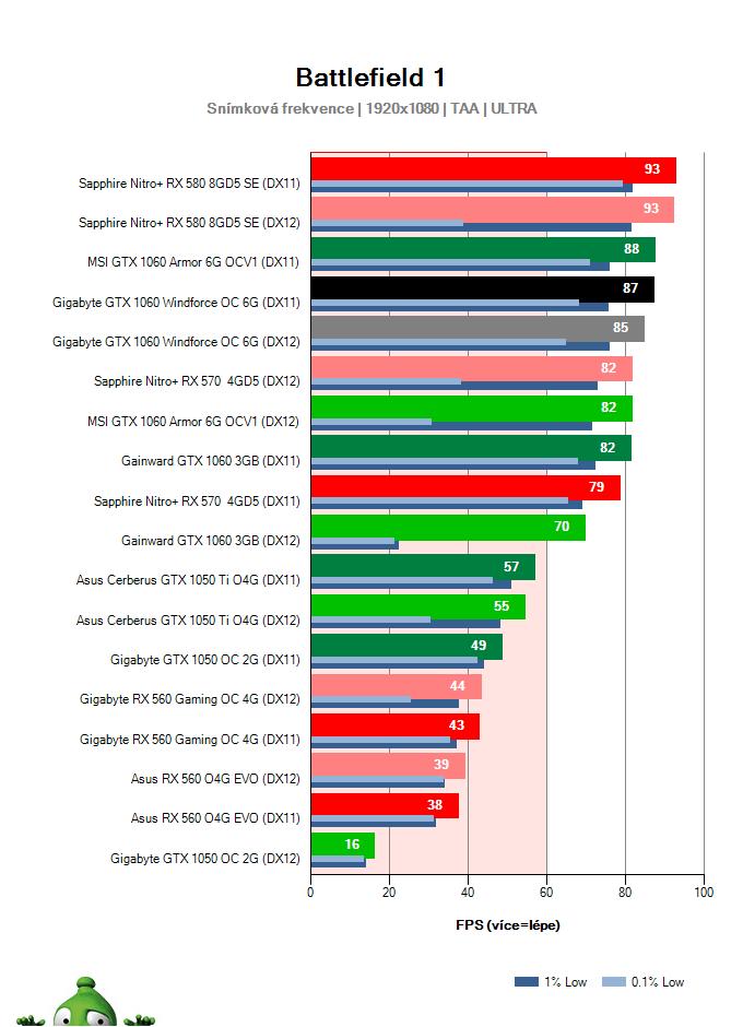 Gigabyte GTX 1060 Windforce OC 6G; Battlefield 1; test