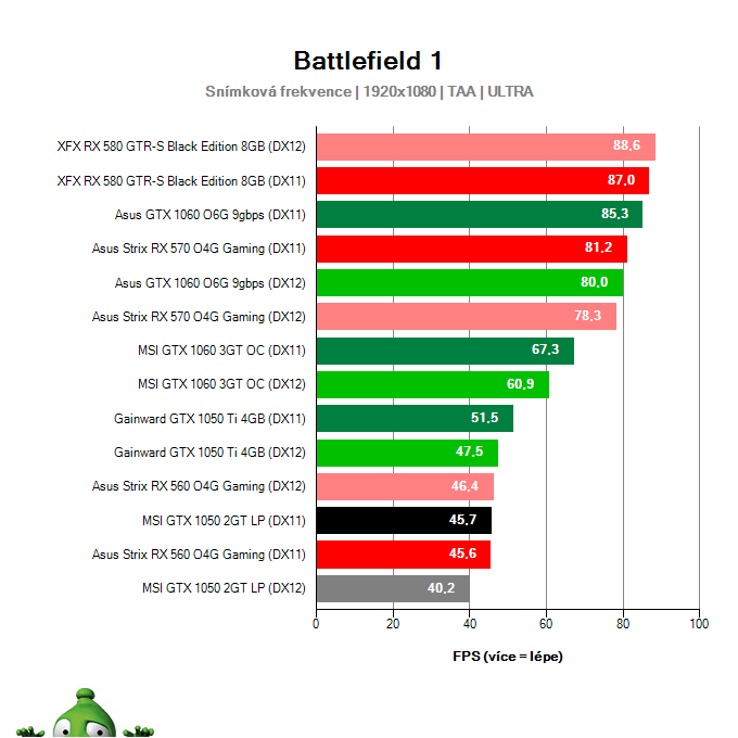 MSI GTX 1050 2GT LP; Battlefield 1; test
