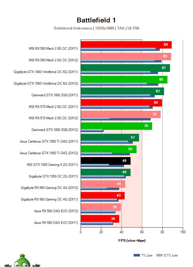 MSI GTX 1050 Gaming X 2G; Battlefield 1; test