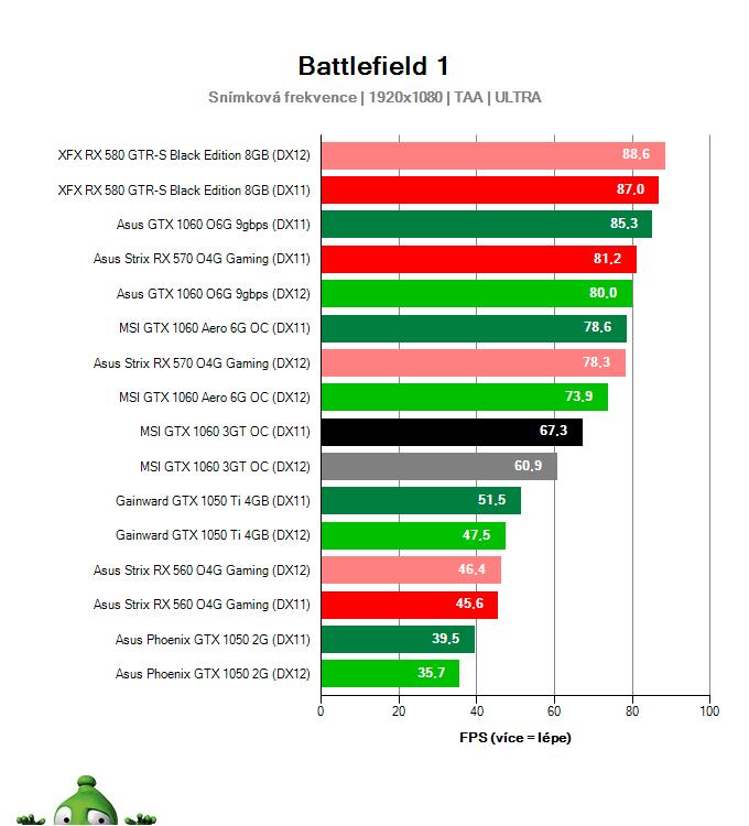 MSI GTX 1060 3GT OC; Battlefield 1; test