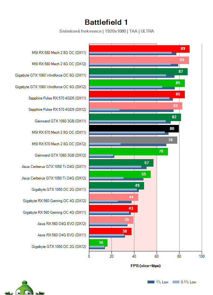 MSI RX 570 Mech 2 8G OC; Battlefield 1; test