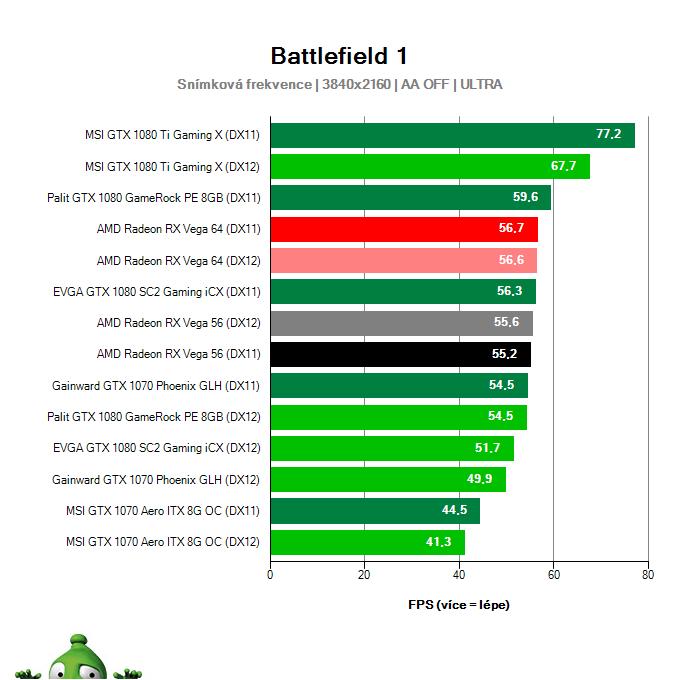 AMD Radeon RX Vega 56 8GB; Battlefield 1; test