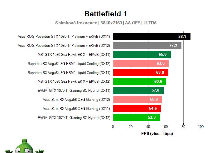 Asus ROG Poseidon GTX 1080 Ti Platinum; Battlefield 1; test