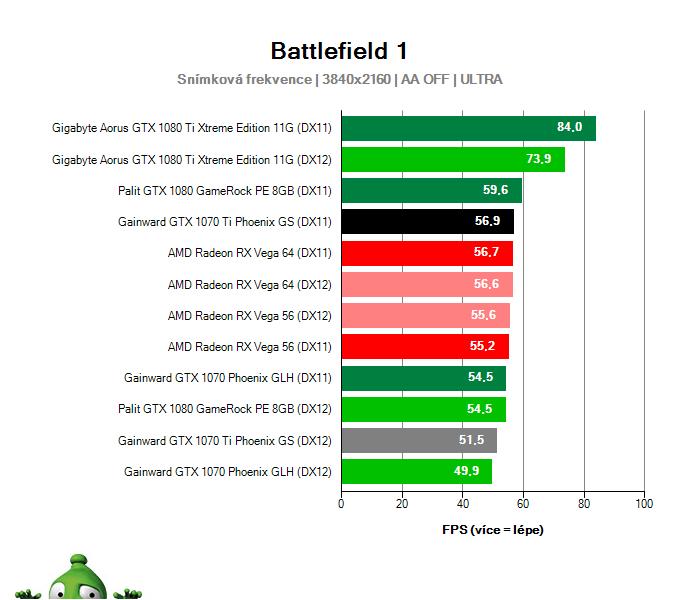 Gainward GTX 1070 Ti Phoenix GS; Battlefield 1; test