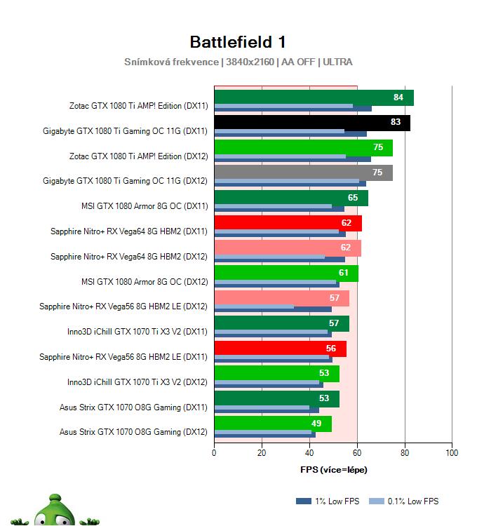 Gigabyte GTX 1080 Ti Gaming OC 11G; Battlefield 1; test