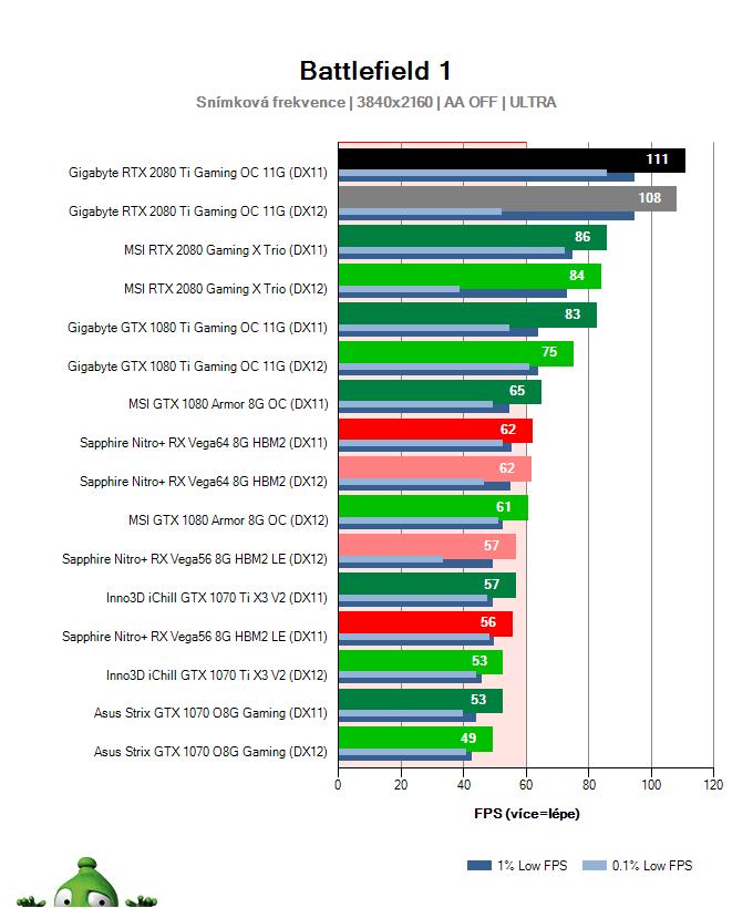 Gigabyte RTX 2080 Ti Gaming OC 11G; Battlefield 1; test