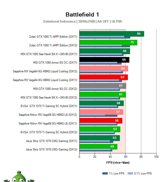 MSI GTX 1080 Armor 8G OC; Battlefield 1; test