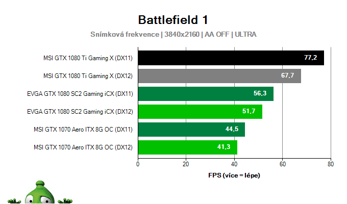 MSI GTX 1080 Ti Gaming X 11G; Battlefield 1; test