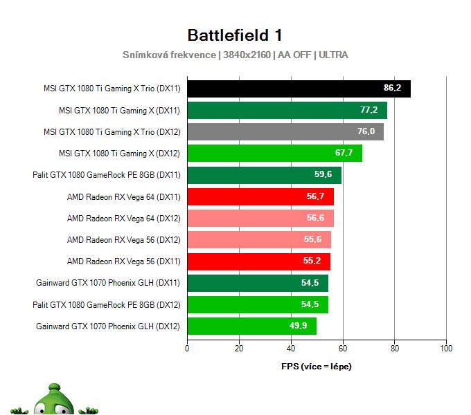 MSI GTX 1080 Ti Gaming X TRIO; Battlefield 1; test