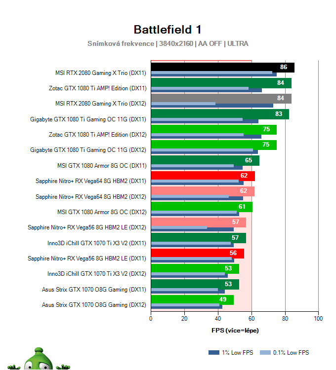 MSI RTX 2080 Gaming X TRIO; Battlefield 1; test