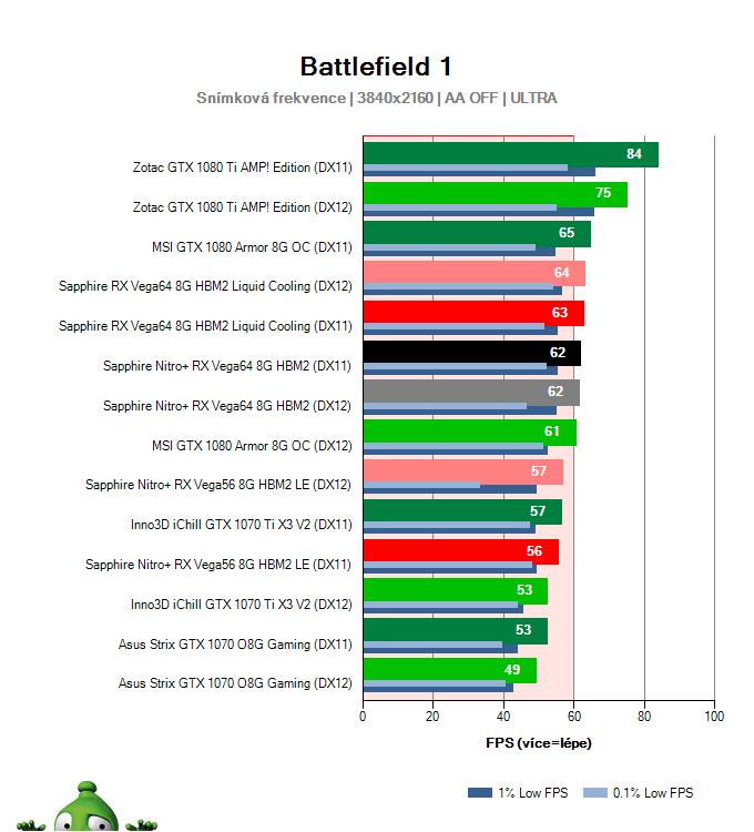 Sapphire Nitro+ RX Vega64 8G HBM2; Battlefield 1; test