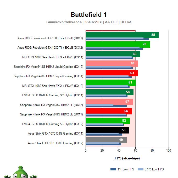 Asus Strix GTX 1070 O8G Gaming; Battlefield 1; test