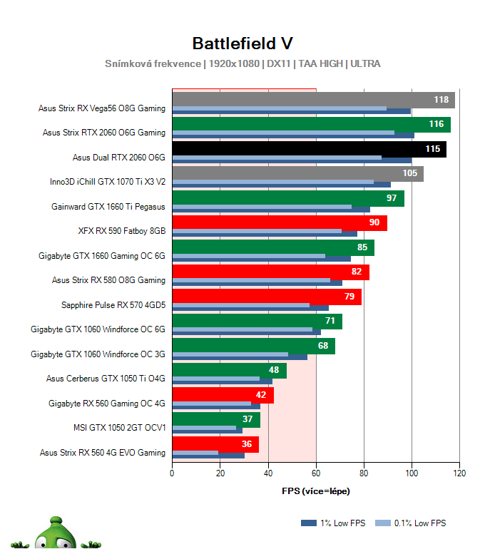 Asus Dual RTX 2060 O6G; Battlefield V; test