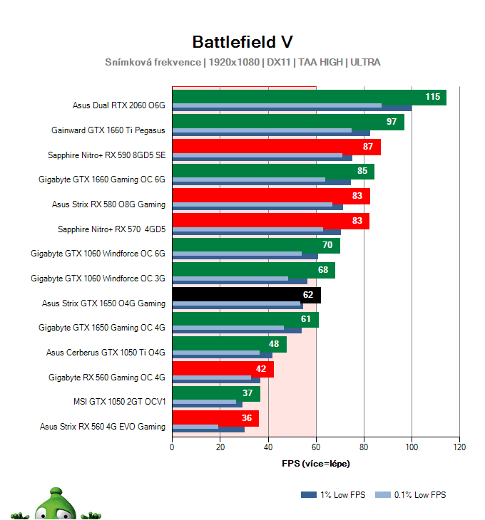 Asus Strix GTX 1650 O4G Gaming; Battlefield V; test