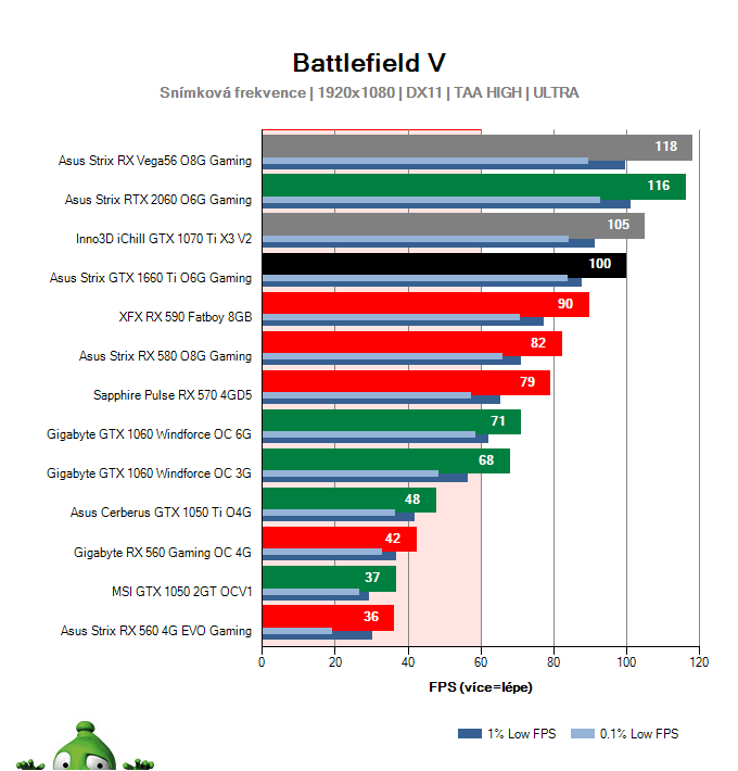 Asus Strix GTX 1660 Ti O6G Gaming; Battlefield V; test