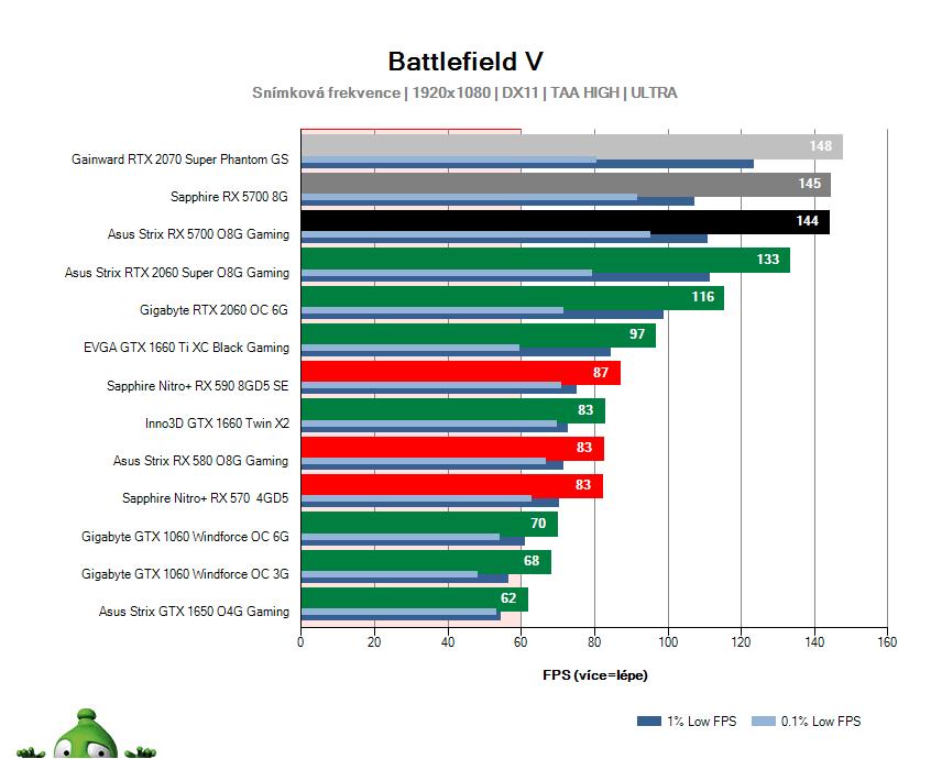 Asus Strix RX 5700 O8G Gaming; Battlefield V; test